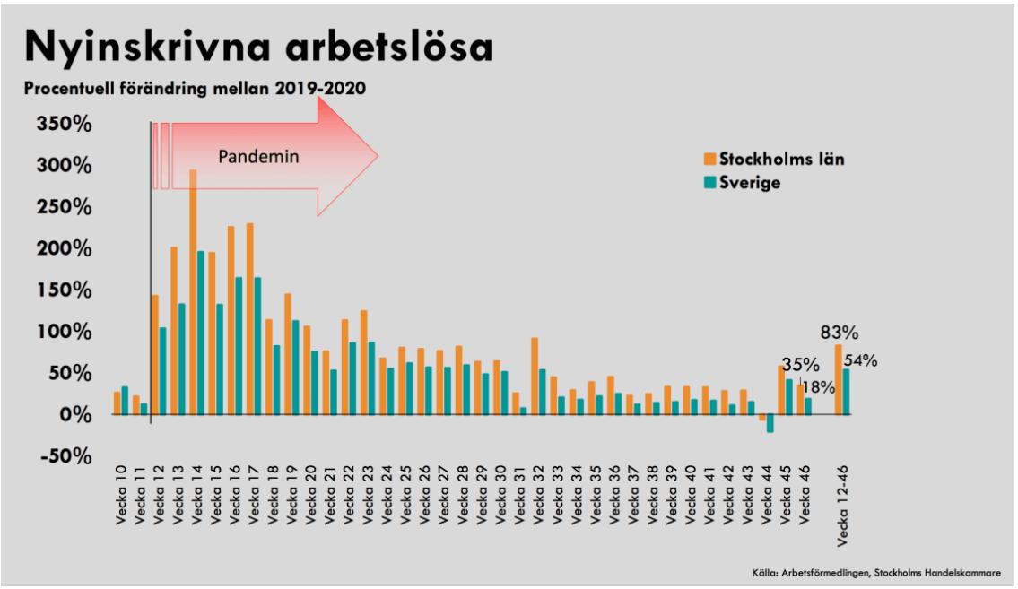 """35:e raka veckan där Stockholms arbetslöshet ökar snabbare än rikets: """"Påverkar hela landets ekonomi"""""""